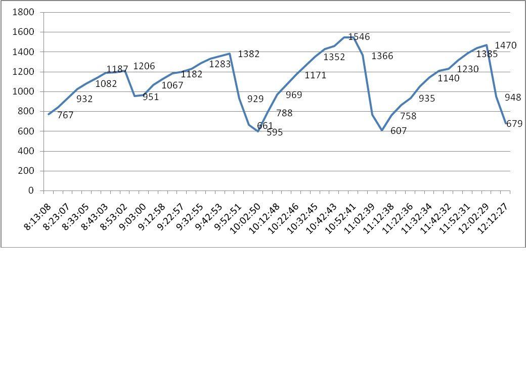 График снижения концентрации углекислого газа