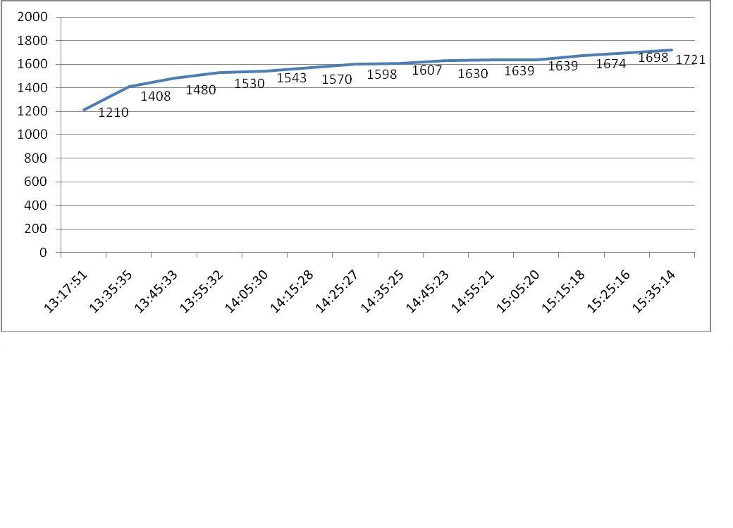 График содержания СО2 в классных комнатах
