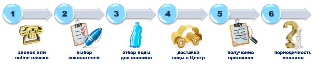 Схема проведения анализа воды
